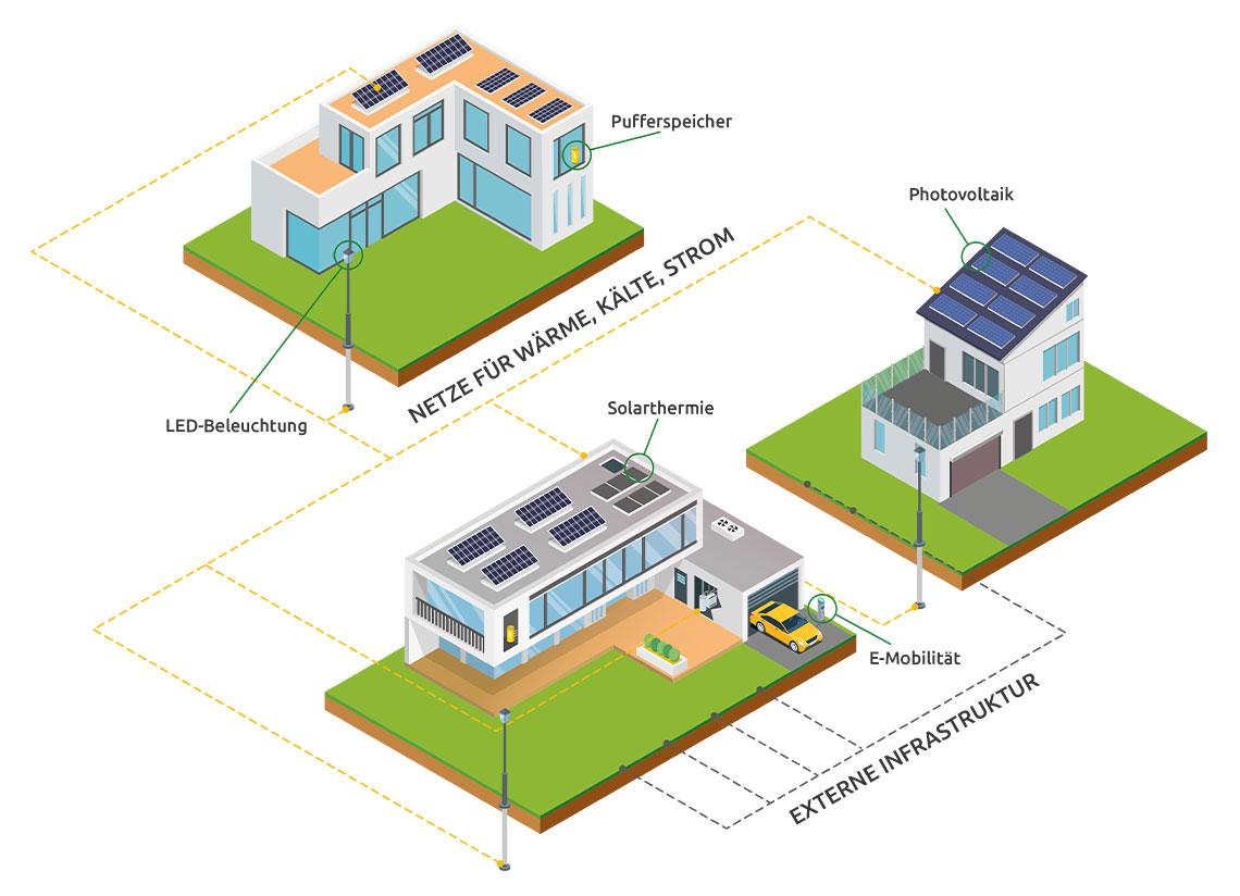 EAM Quartiersversorgung Energieversorgung der Zukunft