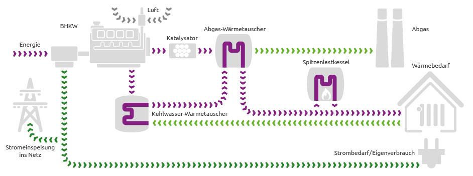 EAM Kraft-Wärme-Kopplung