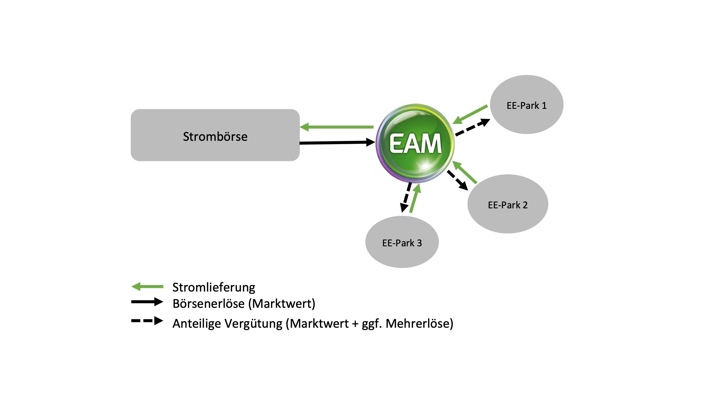 EAM Direktvermarktung