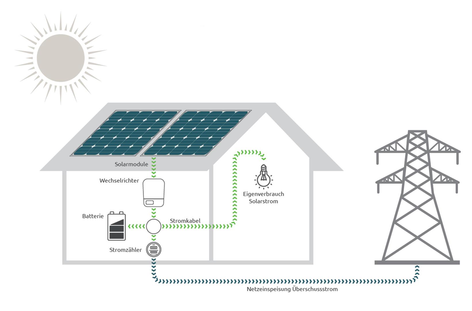 EAM Solarpaket